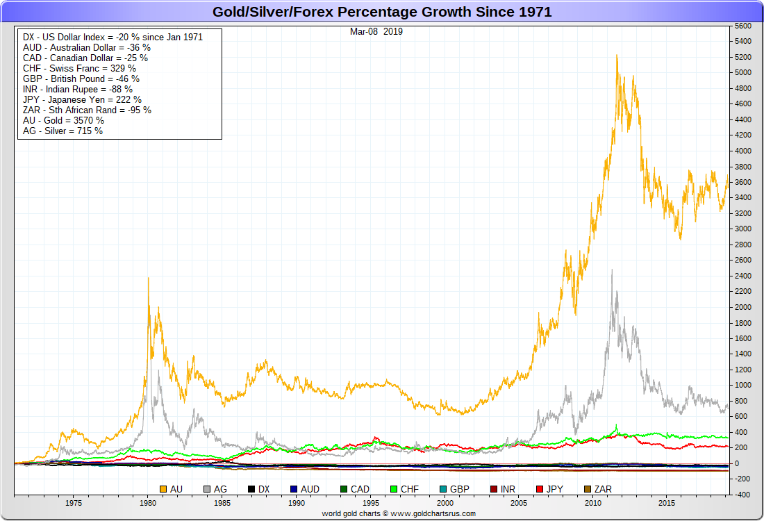 gold price today price of gold per ounce gold spot price chartsgold prices today gold vs fiat currencies in the full fiat currency era sd bullion sdbullion