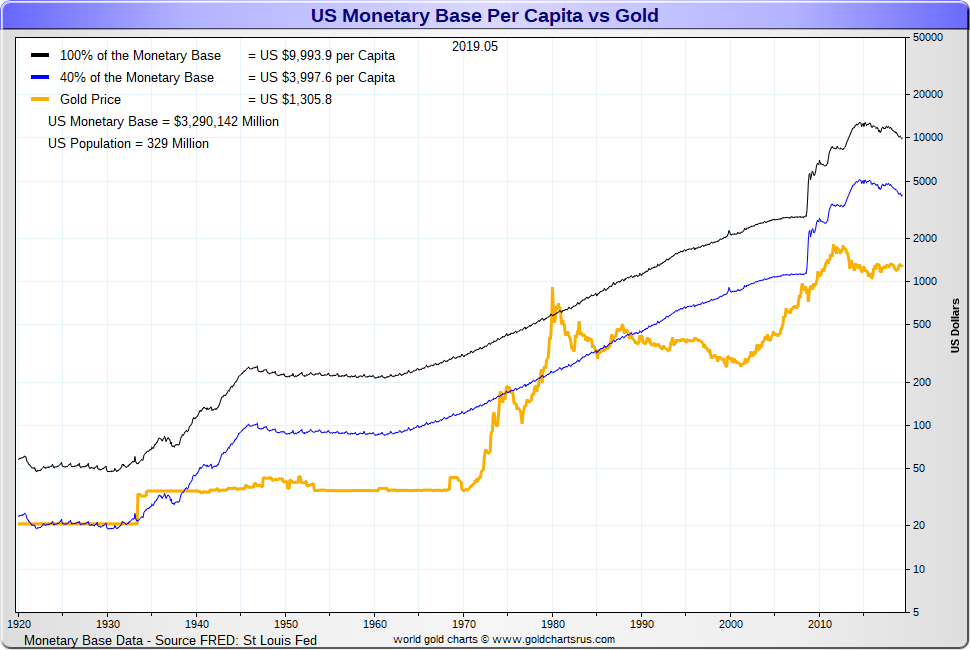 Gold vs monetary base fiat US dollars outstanding SD Bullion.png