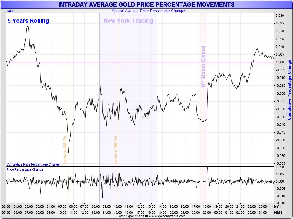 Intraday Gold Price 5 Years Rolling Sd Bullion Sdbullion