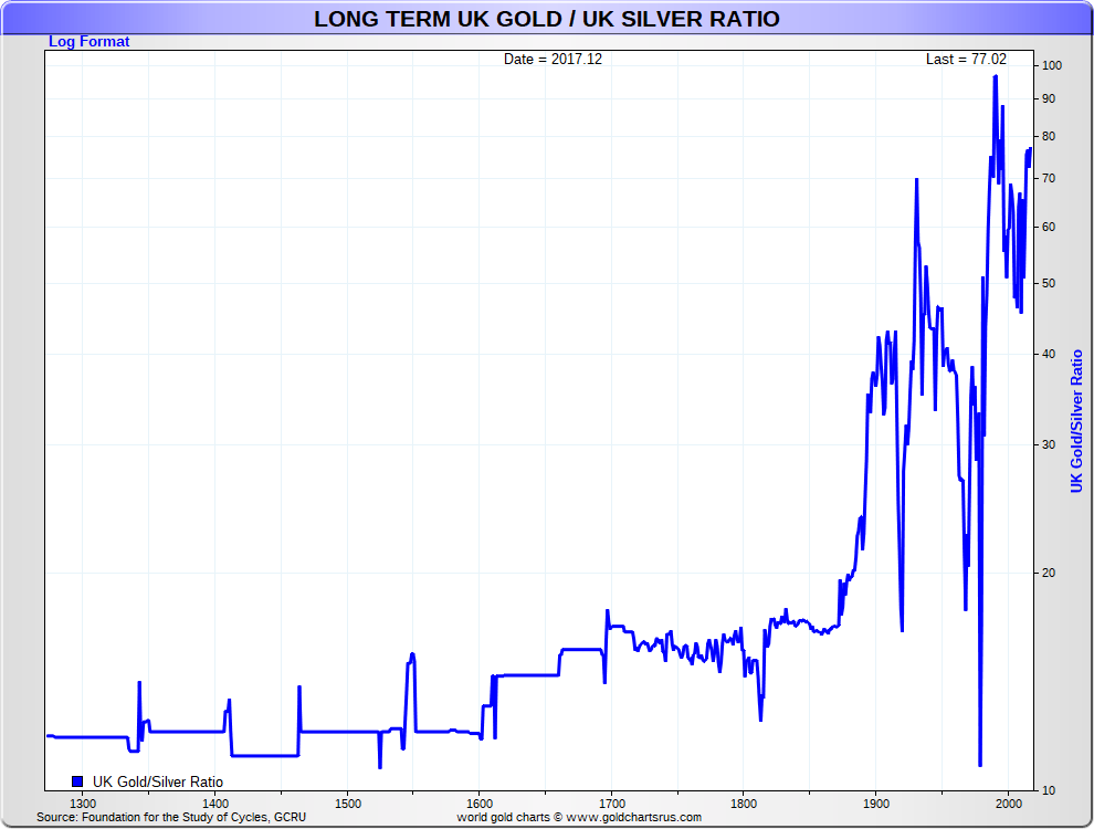 Long Term Gold Price History Historical Gold Prices Gold Silver Ratio UK Britain British SD Bullion SDBullion.com.png