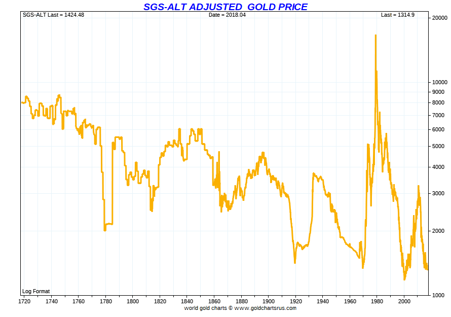 Long Term Shadowstats Alternative Cpi U Gold Price History Historical Prices Usa Sd Bullion