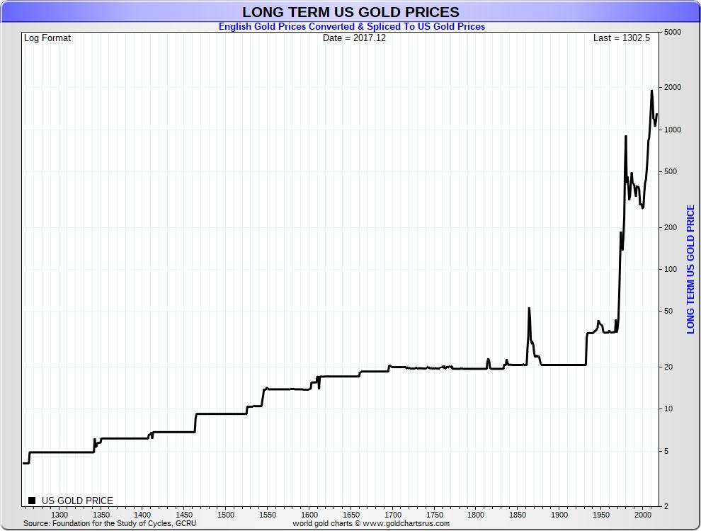 US dollar gold price history spliced UK gold prices SD Bullion SDBullion.com