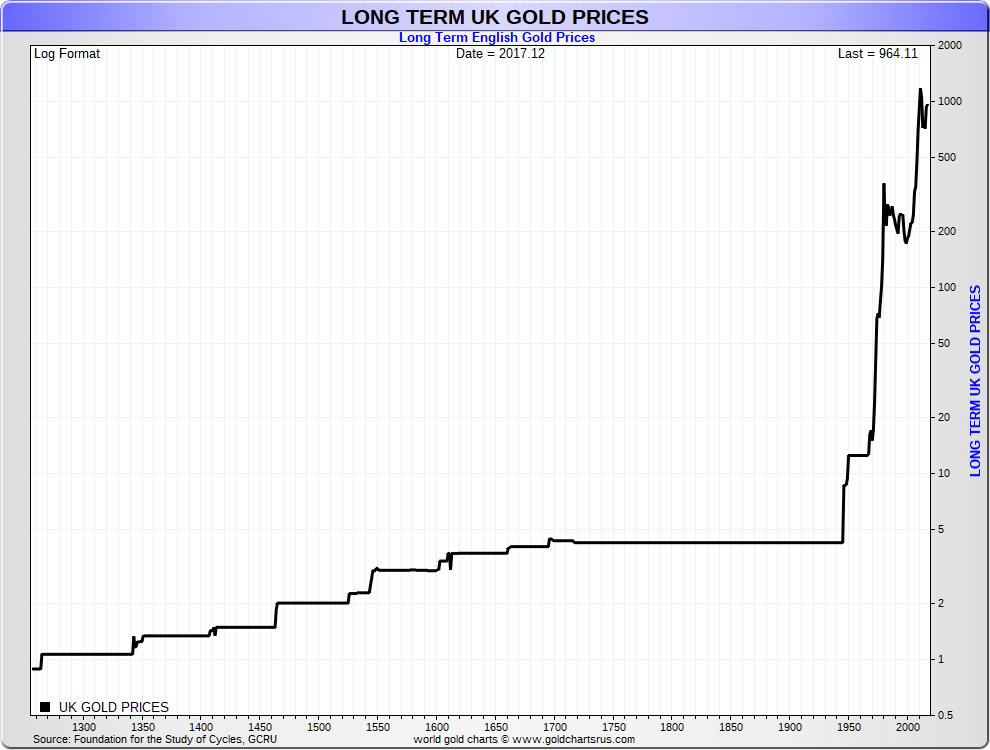 United Kingdom British Britain Gold price history historical gold prices 700 year UK gold prices SD Bullion SDBullion.com