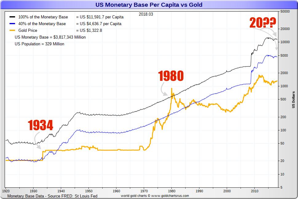 1968 gold prices 3 rounds to US dollar battles vs gold SD Bullion SDBullion.com