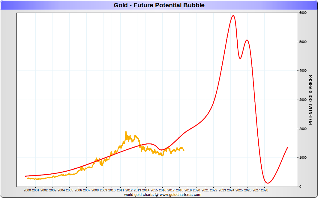 Gold Bubble Potential 2020s SD Bullion SDBullion.com
