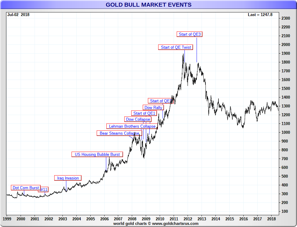 Gold Bull Market events QE QE1 QE2 QE3 SD Bullion SDBullion.com