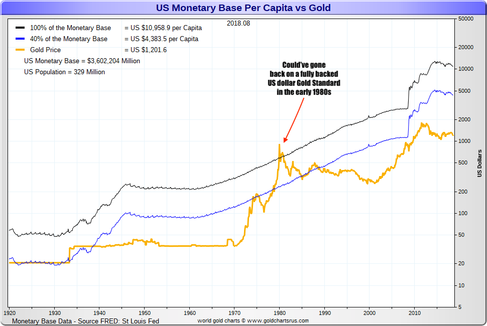 Gold Prices 1980 Daily Prices Of Gold 1980 Sd Bullion