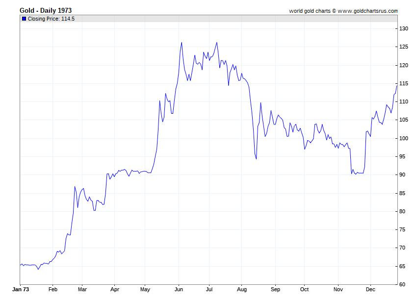 Gold Prices 1973 chart history SD Bullion SDBullion.com