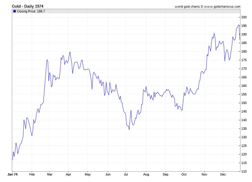 Gold Prices 1974 chart history SD Bullion SDBullion.com.png