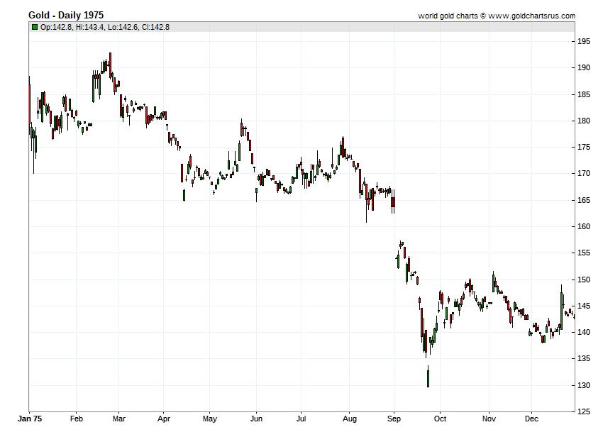 Gold Prices 1975 chart history SD Bullion SDBullion.com