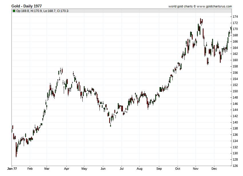 Gold Prices 1977 chart history SD Bullion SDBullion.com