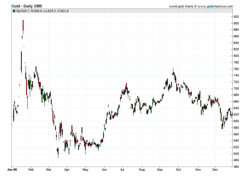Gold Prices 1980 chart history SD Bullion SDBullion.com