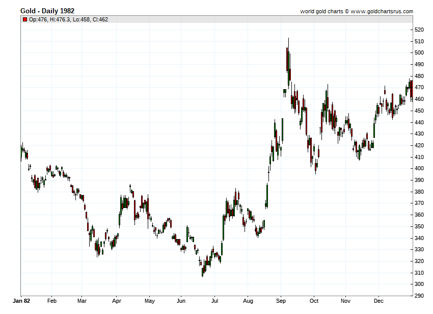 Gold Prices 1982 chart history SD Bullion SDBullion.com
