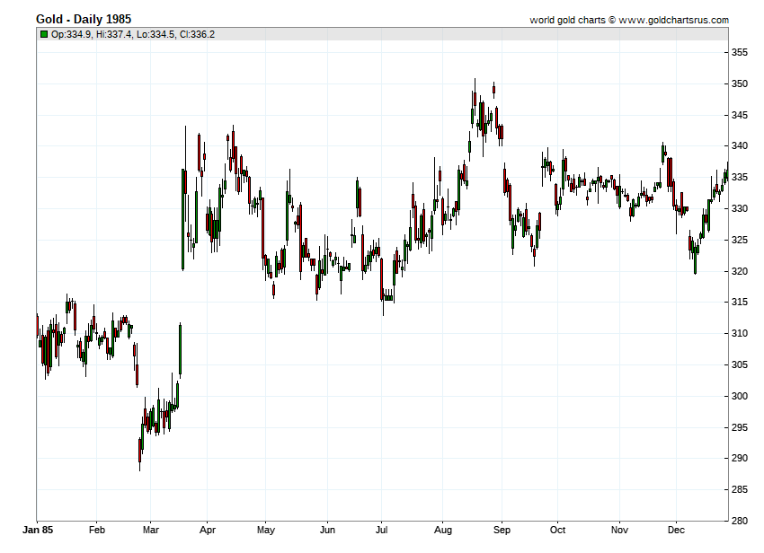 Gold Prices 1985 chart history SD Bullion SDBullion.com.png
