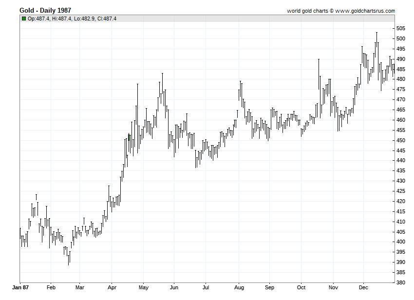 Gold Prices 1987 chart history SD Bullion SDBullion.com