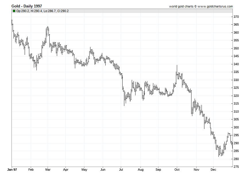 Gold Prices 1997 chart history SD Bullion SDBullion.com