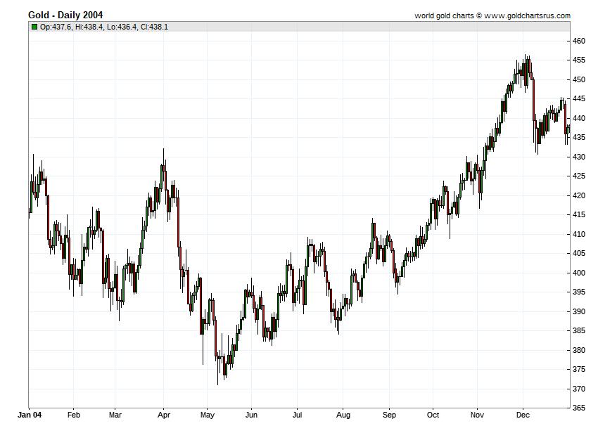 Gold Prices 2004 chart history SD Bullion SDBullion.com