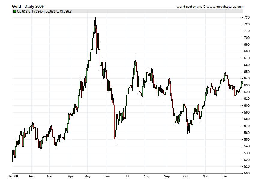 Gold Prices 2006 chart history SD Bullion SDBullion.com