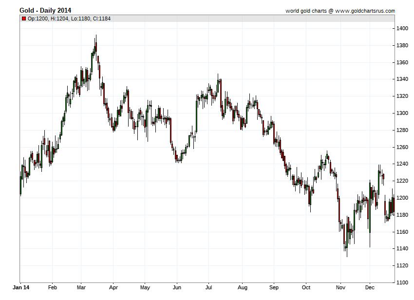 Gold Prices 2014 chart history SD Bullion SDBullion.com
