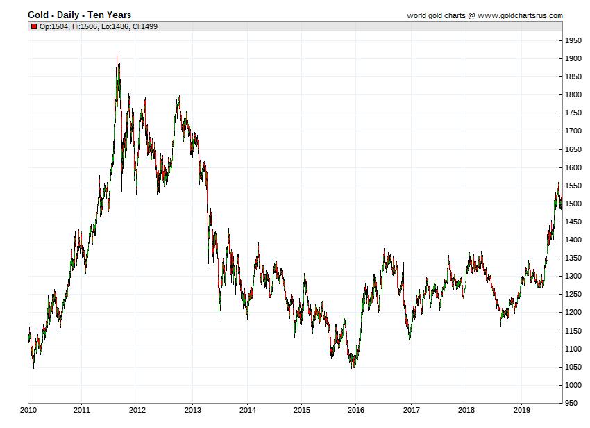Gold price by year 2010 2011 2012 2013 2014 2015 2016 2017 2018 2019 SD Bullion SDBullion.com