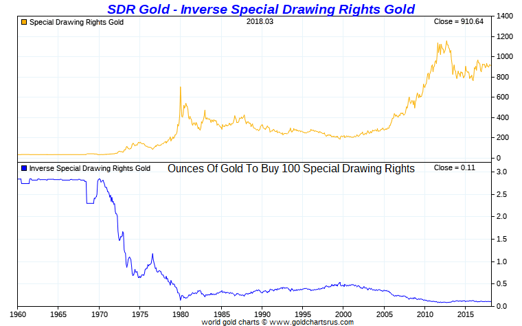 IMF SDR vs Gold beatdown just another fiat folks SD Bullion SDBullion.com Gold Prices 1971