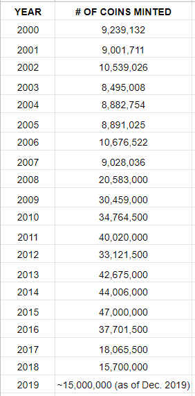 Silver Eagle Mintages since 2000