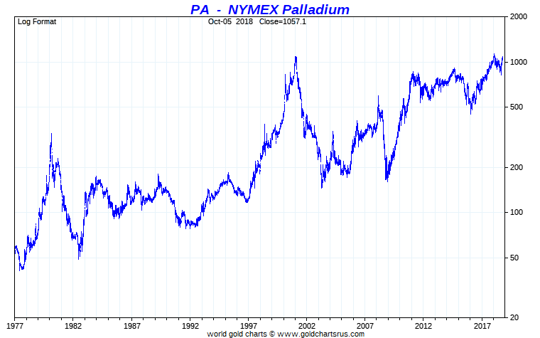 Palladium Chart Long Term Us Dollars Per Troy Ounce Sd Bullion Sdbullion
