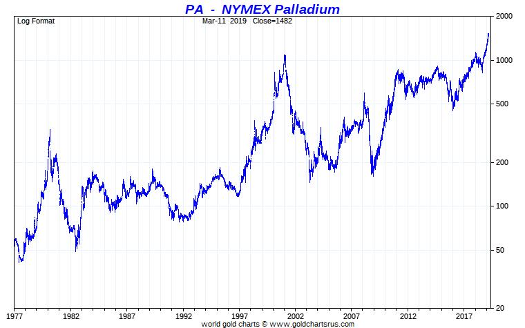 Palladium Price Palladium Spot Price NYMEX chart full fiat currency era SD Bullion SDBullion.com/palladium-price