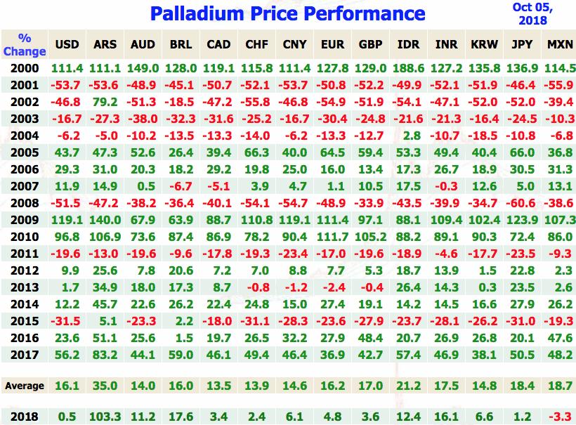Palladium Price Performance Per Year Annual Vs Various Currencies Sd Bullion Sdbullion