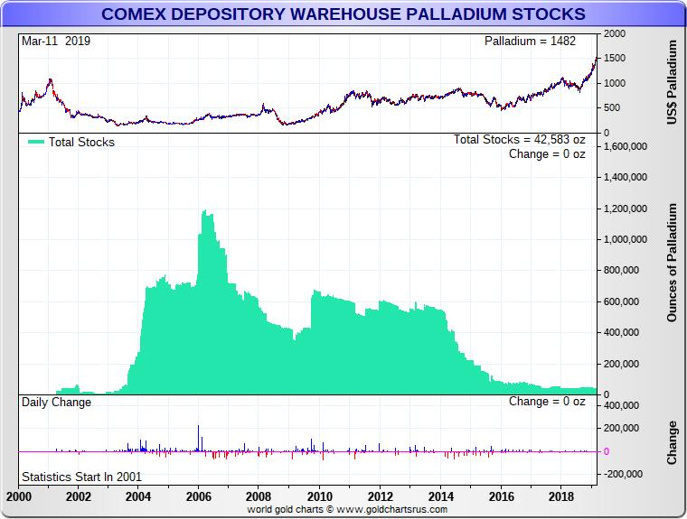 Palladium Price and Palladium Shortage in the NYMEX SD Bullion SDBullion.com/palladium-price