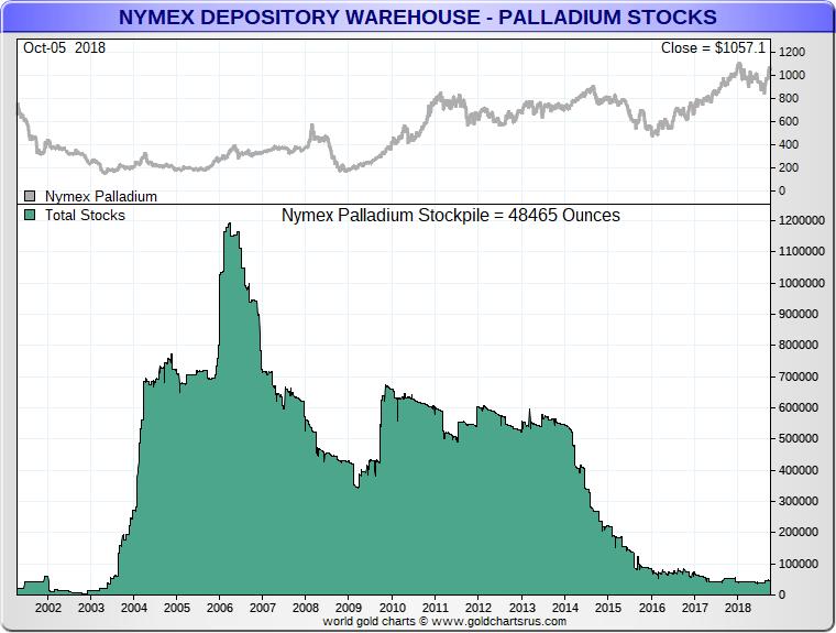 Palladium Warehouse Nymex Inventory Levels Low Sd Bullion Sdbullion Png