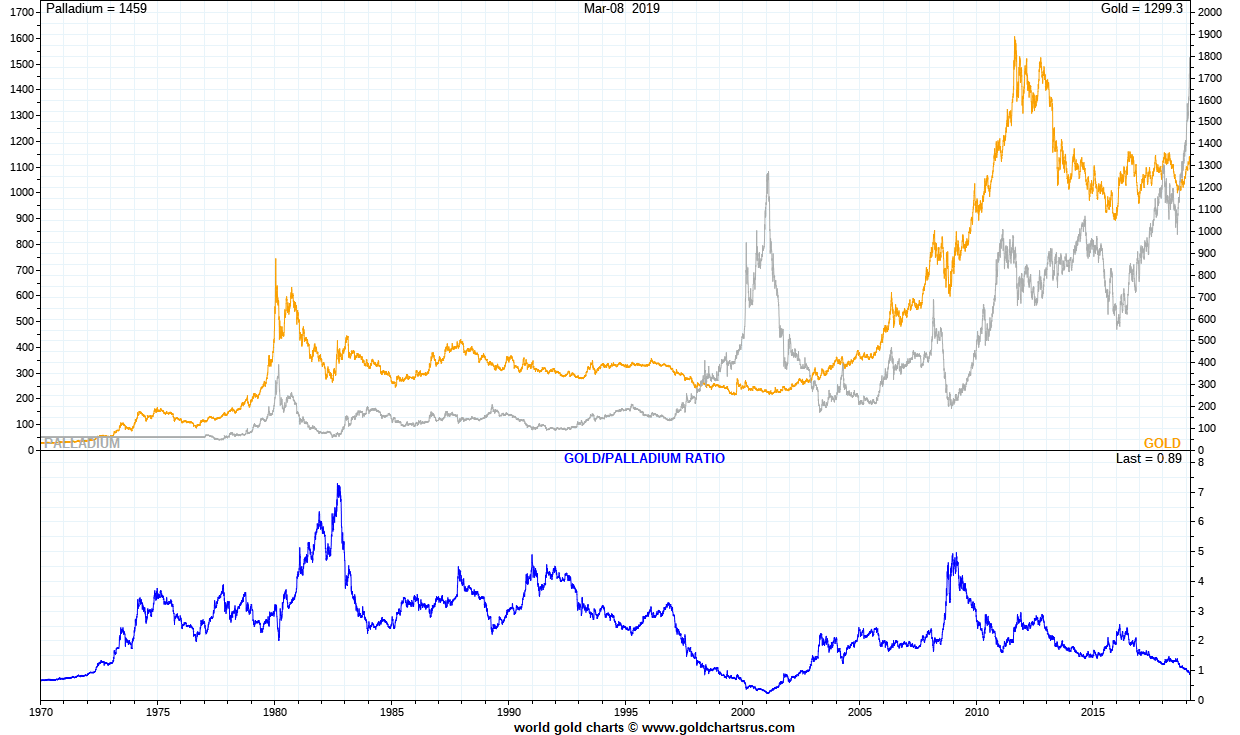 Palladium vs Gold Palladium price history vs Gold SD Bullion SDBullion.com/palladium-price.png