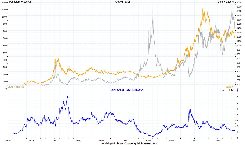Palladium Vs Gold Since Post 1971 Full Fiat Currency System Sd Bullion Sdbullion