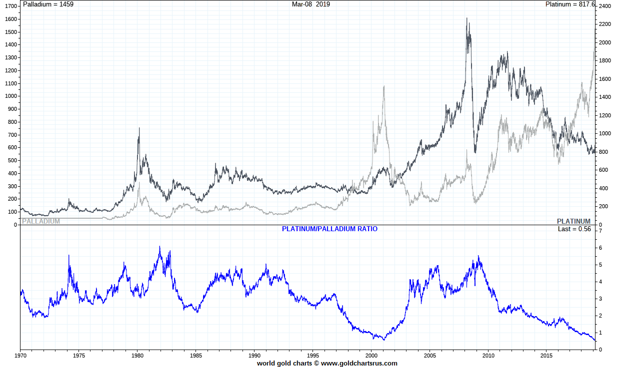 Palladium vs Gold Palladium price history vs Gold SD Bullion SDBullion.com/palladium-price