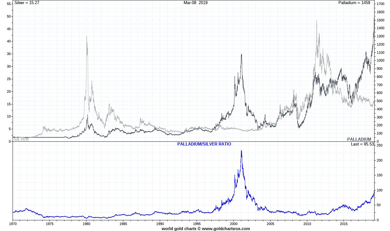 Palladium vs Silver Palladium price history vs Silver SD Bullion SDBullion.com/palladium-price