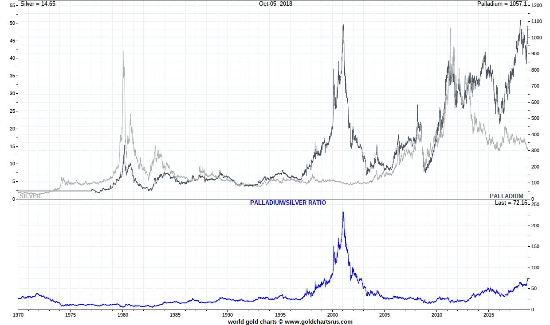 Palladium Vs Silver Since Post 1971 Full Fiat Currency System Sd Bullion Sdbullion
