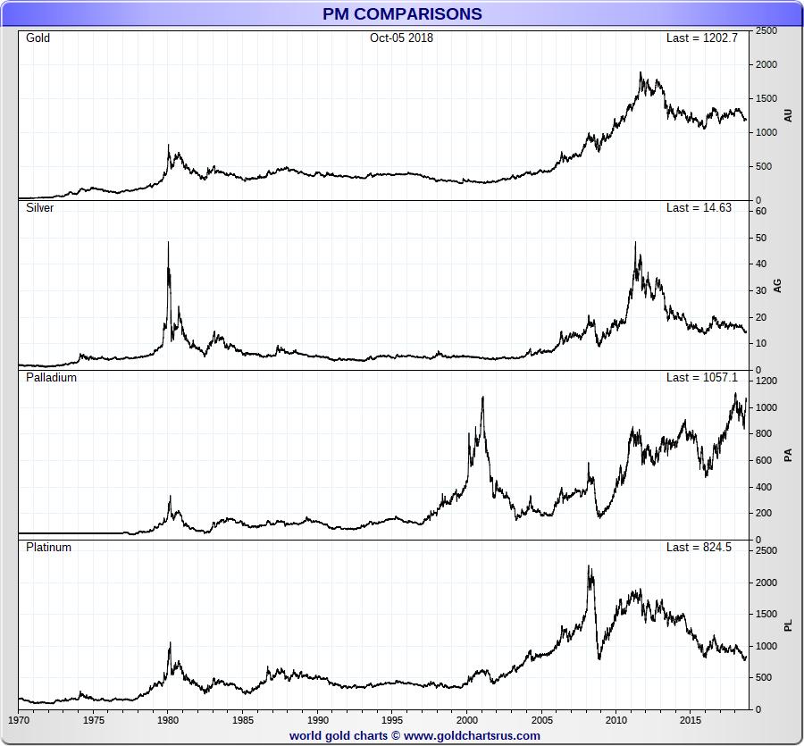 Palladium Vs Other Precious Metal Prices Sd Bullion Sdbullion