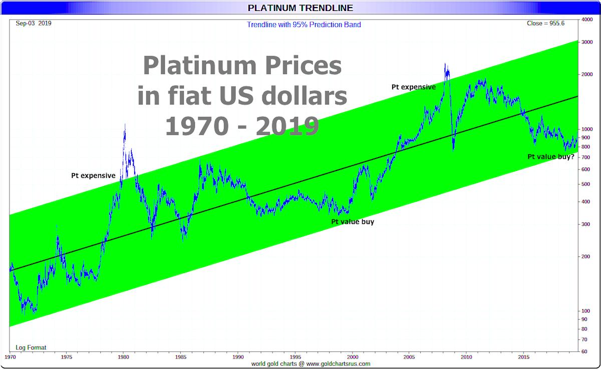 Platinum Investment 2020? | Platinum Charts Video Discussion