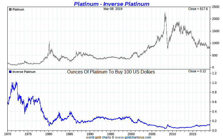 Platinum Price Per Ounce
