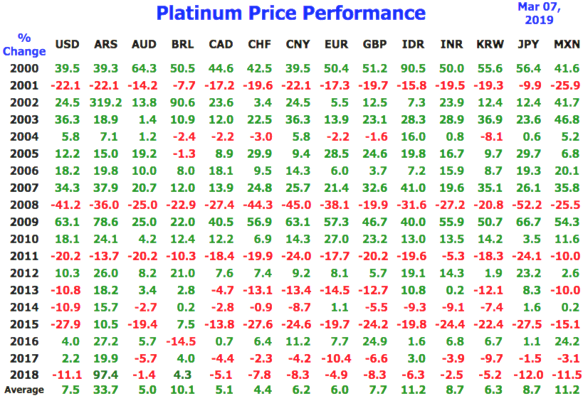 Platinum price performance annual 2000s 21st Century in various fiat currencies SD Bullion SDBullion.com/platinum-price