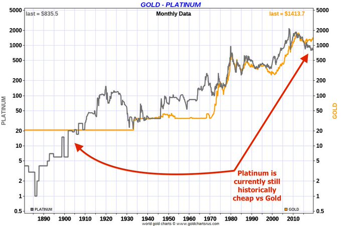 Platinum vs Gold Price SD Bullion How much platinum is there?