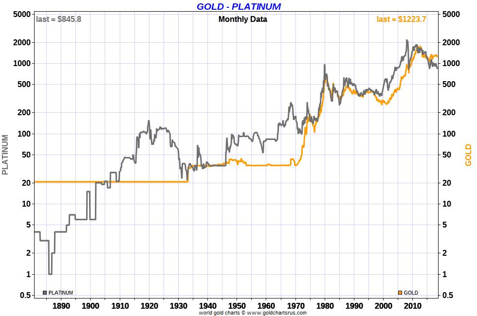 Platinum Vs Gold Prices Long Term 100 Year Sd Bullion Sdbullion