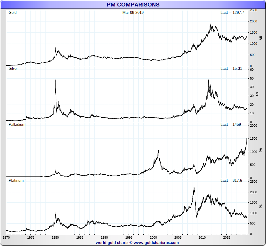 Platinum vs Gold Silver Palladium US dollar price per ounce full fiat currency era chart SD Bullion SDBullion.com/platinum-price