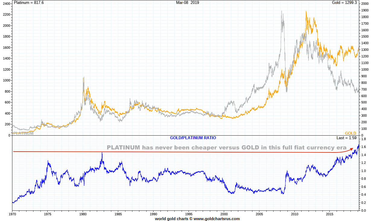 Platinum vs Gold full fiat currency era SD Bullion SDBullion.com/platinum-price