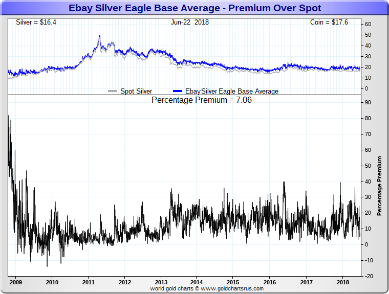 2008 Silver Eagle Coin price premiums SD Bullion SDBullion.com Silver Price 2008