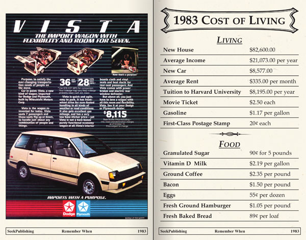 Cost of living 1983 Silver Price history SD Bullion SDBullion.com