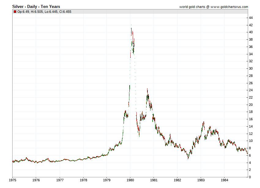 Historical Silver Price chart 1975 1976 1977 1978 1979 1980 1981 1982 1983 1984 SD Bullion SDBullion.com