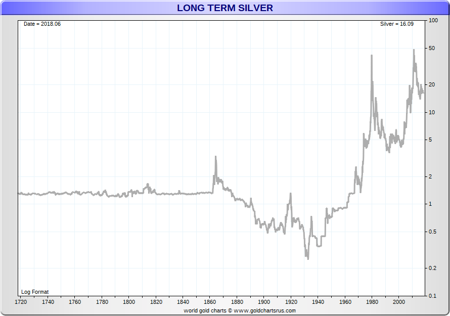 Silver Price History Historical