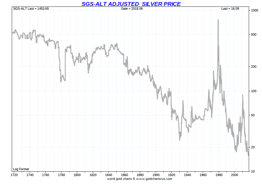 Historical Silver Price Chart Real Inflation 300 Year Sgs Sd Bullion Sdbullion