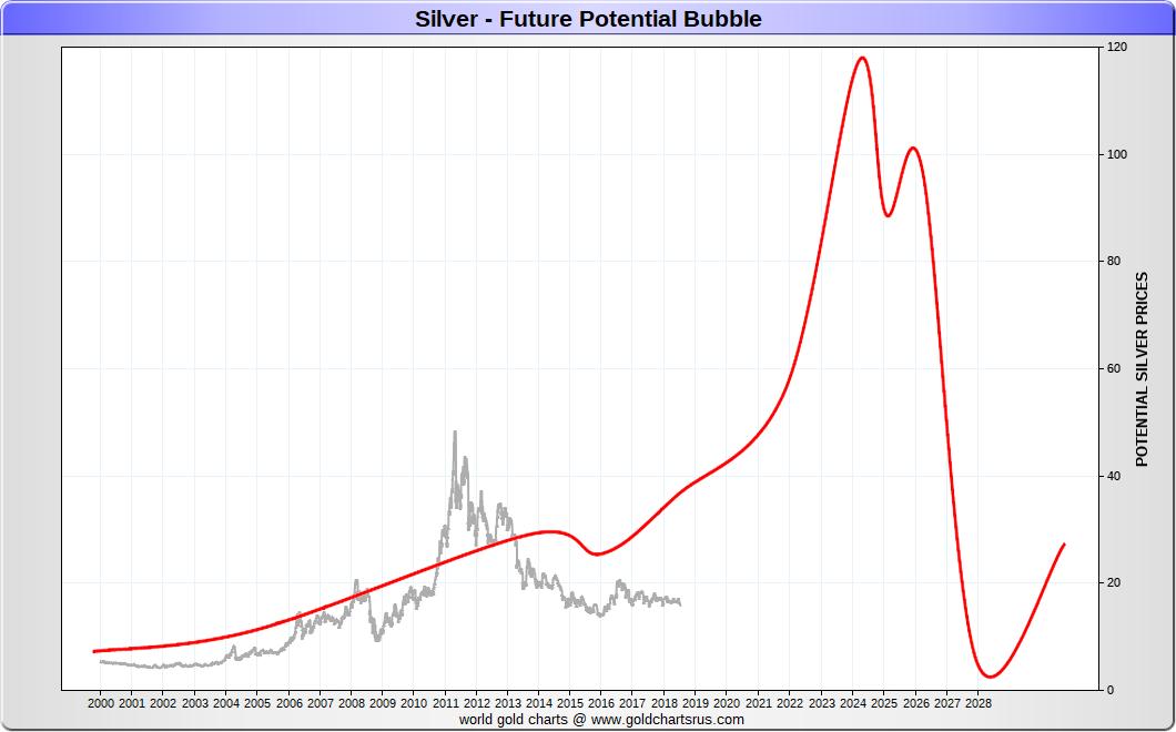 Silver Bubble Potential 2020s SD Bullion SDBullion.com